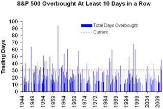 Days overbought