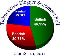 Blogger sentiment 011811