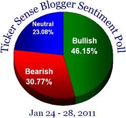 Blogger sentiment 012411