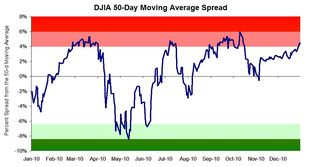 DJIA 50-d Moving Average Spread