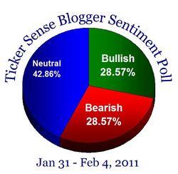 Blogger sentiment 013111