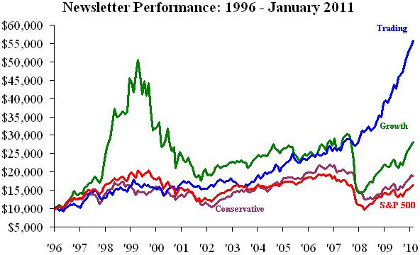 Newsletter portfolios historical performance