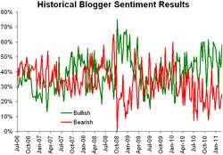 Historical sentiment 022811