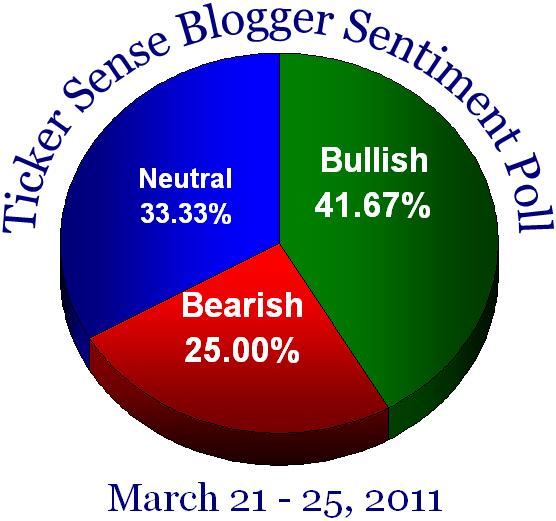 Blogger sentiment 032111