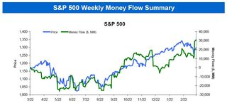 S&P 500 Money Flows 20110323