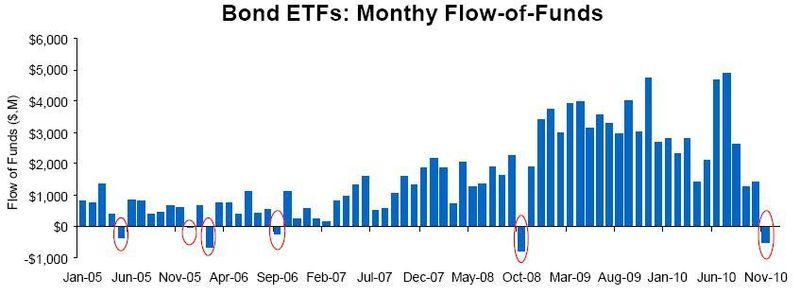 Bond ETF Monthly FoF Summary Since 2005