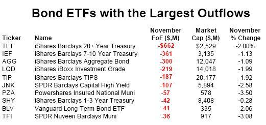 Bond ETFs with Biggest Outflow in November