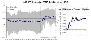 S&P on FOMC Days in 2010