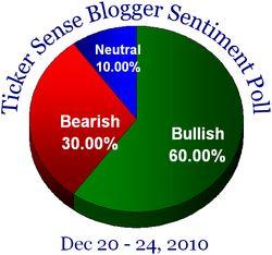 Blogger sentiment 122010