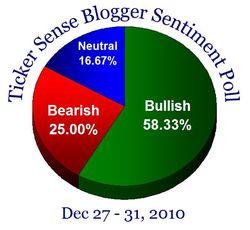 Blogger sentiment 122710