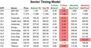 Sector Timing Model 20101227