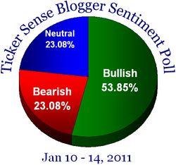 Blogger sentiment 011011