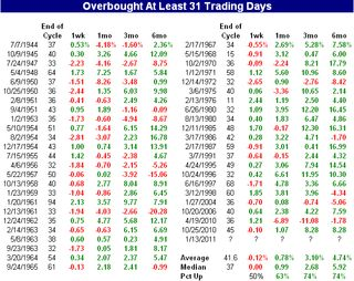 Days overbought (performance)