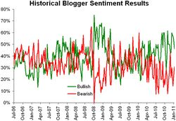 Historical sentiment 011811