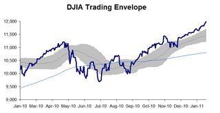 DJIA Trading Envelope 20110125