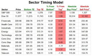 Sector Timing Model 20110126