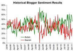 Historical sentiment 013111