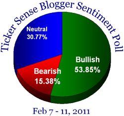 Blogger sentiment 020711