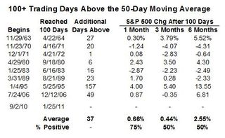 S&P 500 Performance After 100 Days Above the 50-Day