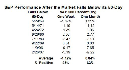 S&P 500 Performance After Falling Below the 50-Day