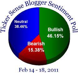 Blogger sentiment 021411