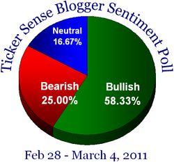 Blogger sentiment 022811