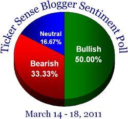 Blogger sentiment 031411