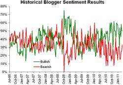 Historical sentiment 031411