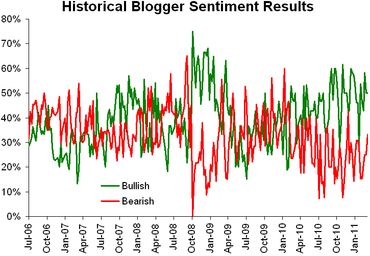 Historical sentiment 031411