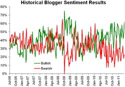 Historical sentiment 040411