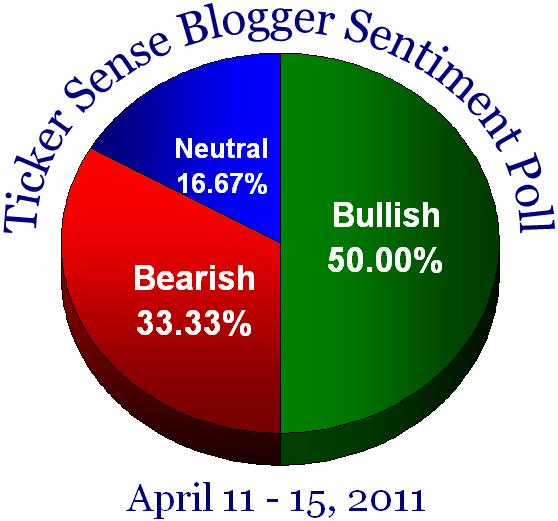Blogger sentiment 041111