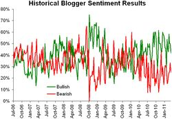 Historical sentiment 032111
