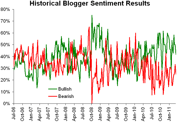 Historical sentiment 032111