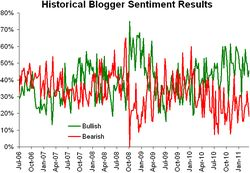 Historical sentiment 032811