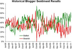 Historical sentiment 041111
