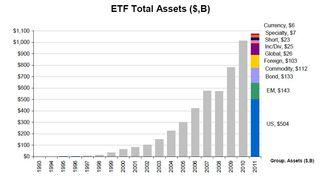 ETF Total Assets 20110331