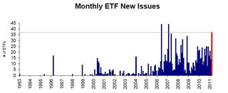 Monthly New ETF Issues 20110331