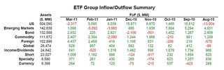 ETF Group Flow of Fund Summary 20110331
