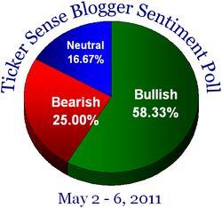 Blogger sentiment 050211