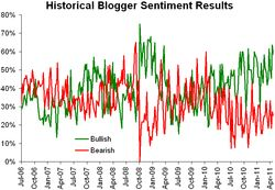 Historical sentiment 050211