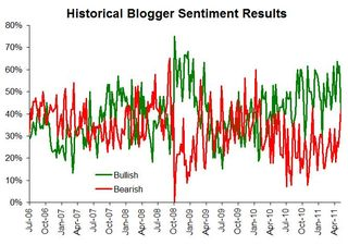 Historical sentiment 051611
