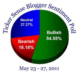 Bloggersentiment20110523