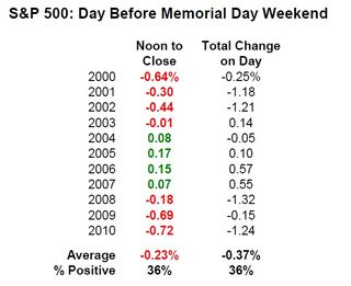 S&P 500 The Day Before MDW Table
