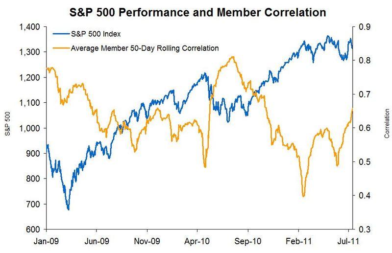 S&P 500 Member Correlation 20110713