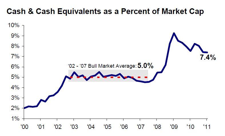 S&P 500 Cash and Cash Equivalents as a Percent of Market Cap