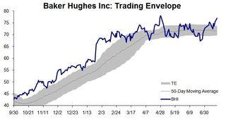BHI Trading Envelope 20110718