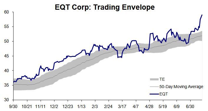 EQT Trading Envelope 20110718