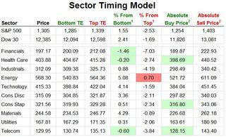 Birinyi Sector Timing Model 20110719