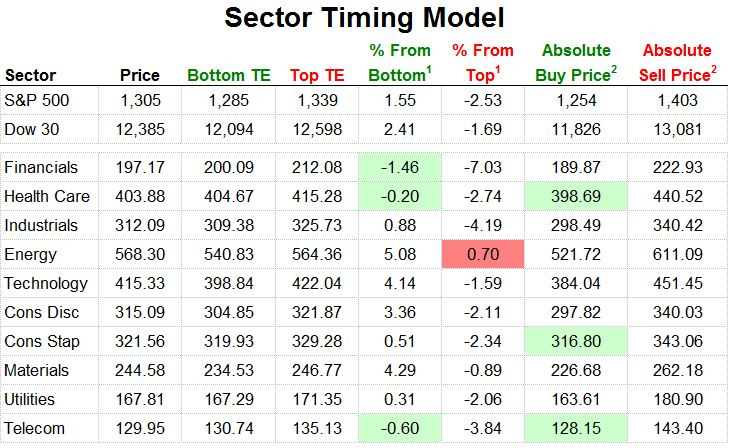 Birinyi Sector Timing Model 20110719
