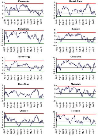 Birinyi Sector Timing Model 20110719 - 2